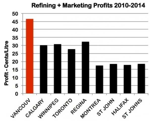 Refining-Market-Profits-Graph-Corrected-copy.jpg