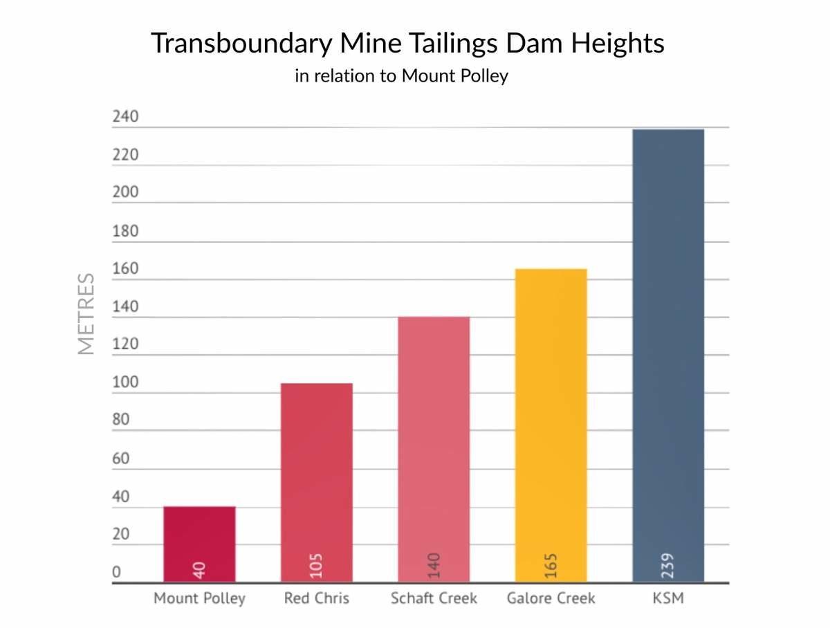 Tailings dams B.C. chart