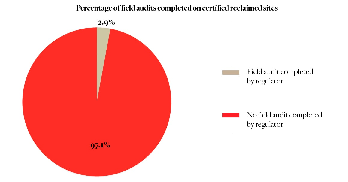 Percentage of field audits completed