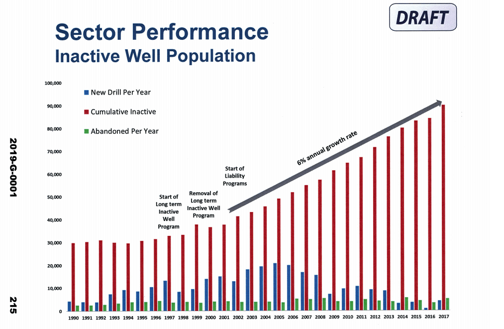 AER inactive oil and gas well growth