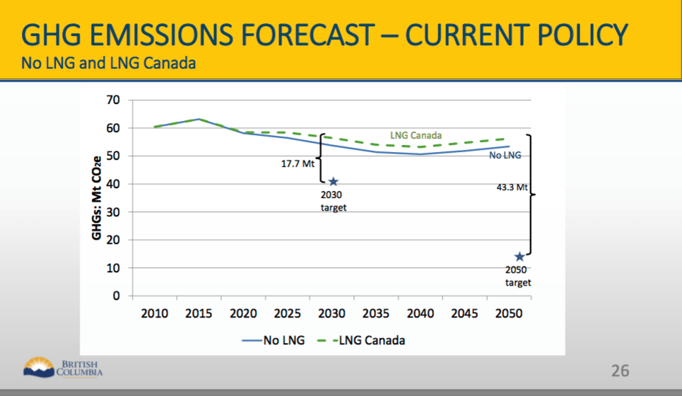 LNG Canada Emissions BC Climate Target