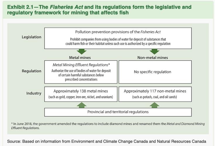 Mining regulations flowchart