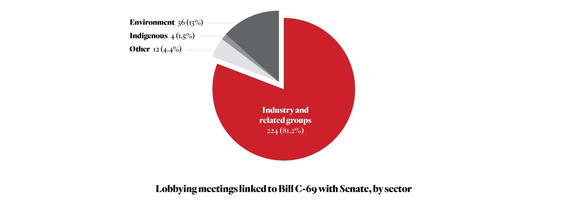 Lobbying meetings linked to Bill C-69 with Senate, by sector