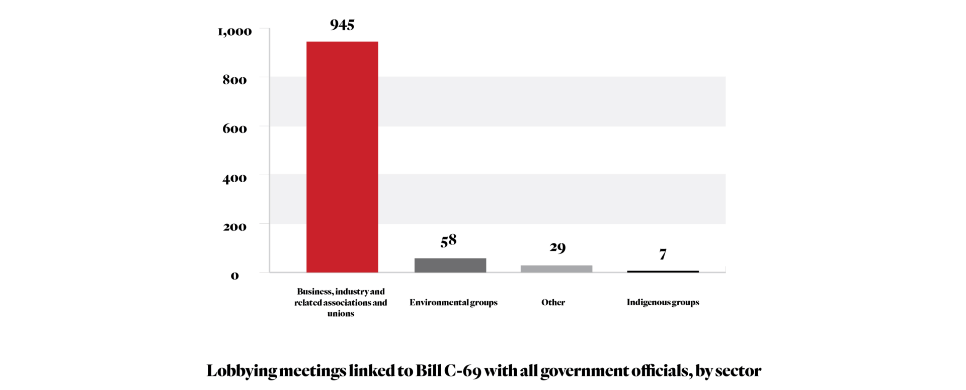 Lobbying meetings linked to Bill C-69 with all government officials, by sector