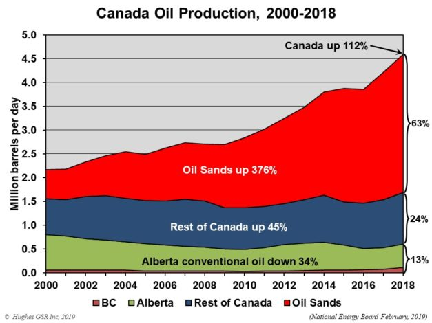 Canadian oil production graph