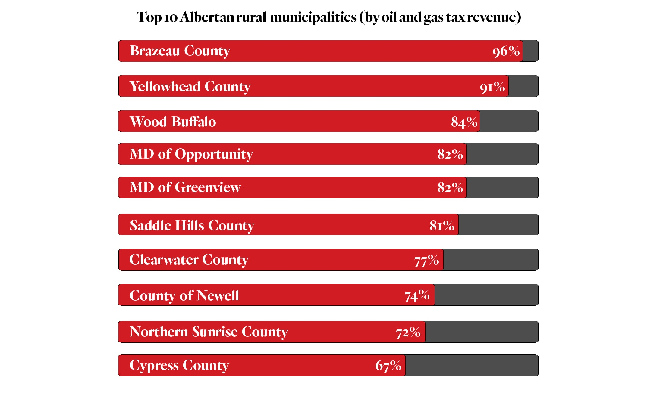 Top 10 Albertan rural municipalities by oil and gas tax revenue reliance
