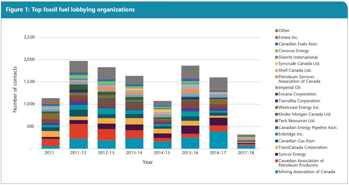 Top Fossil Fuel Lobbying Organizations Canada