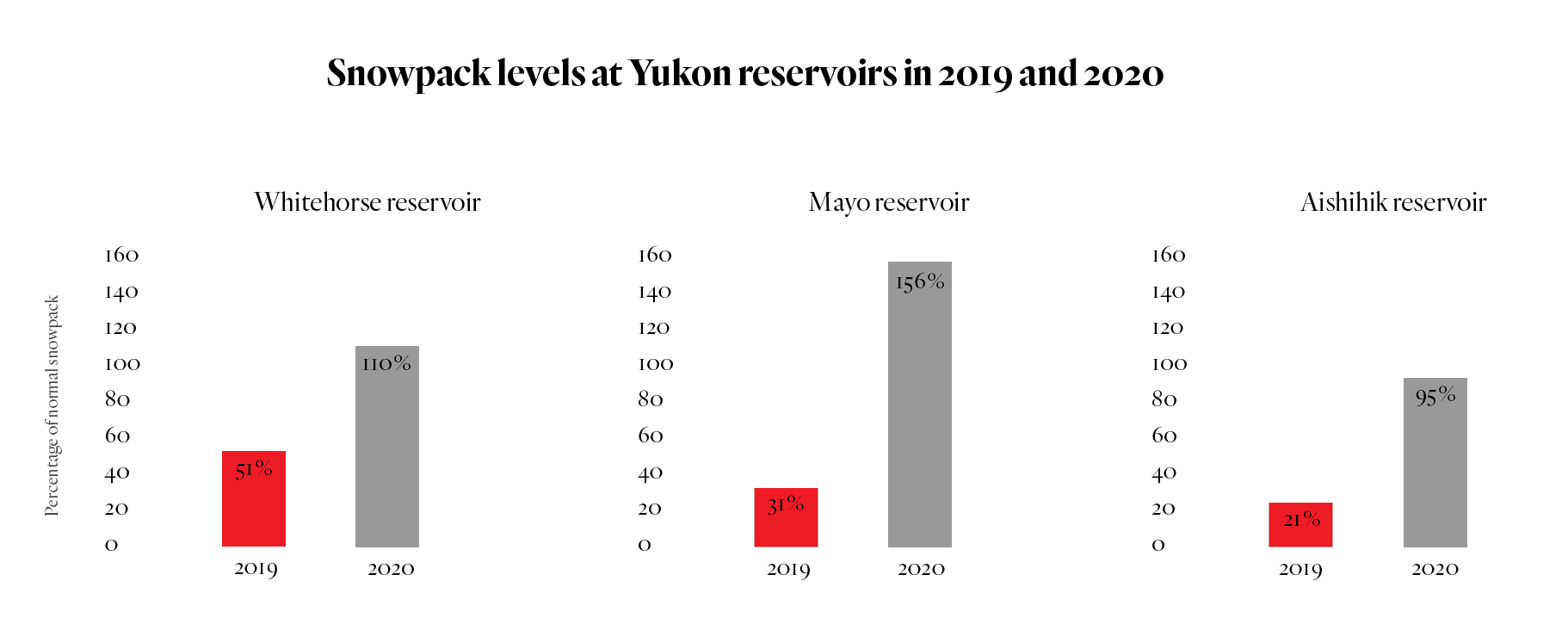 Yukon snowpack reservoirs 2019 and 2020