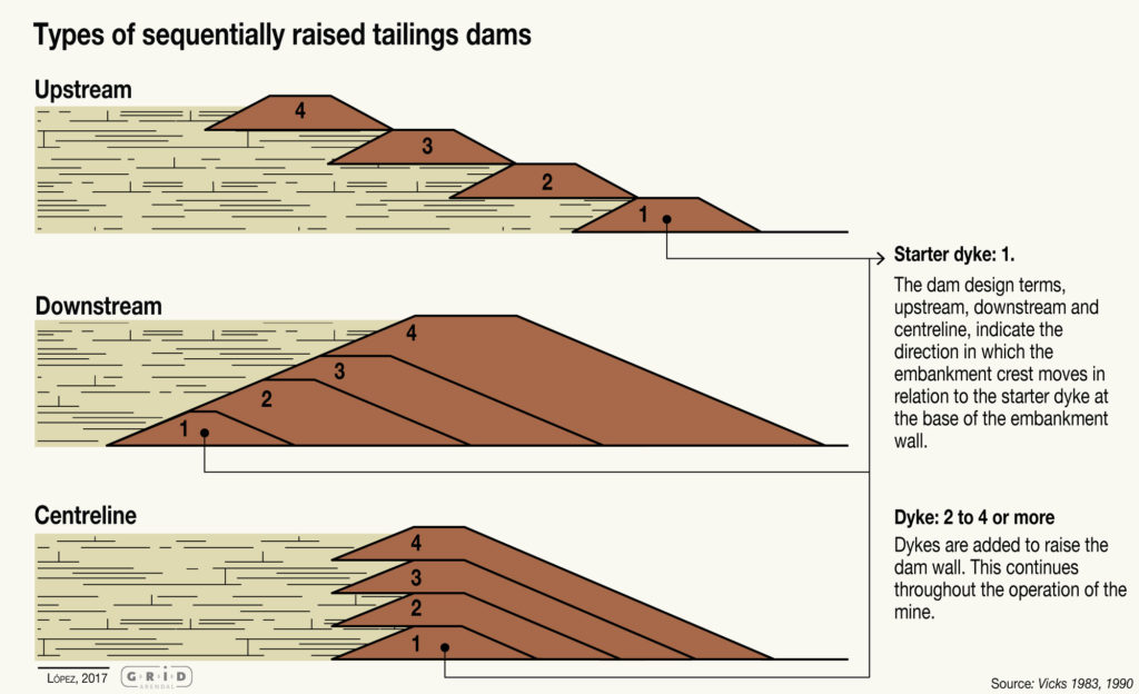 Mine tailings dam structures
