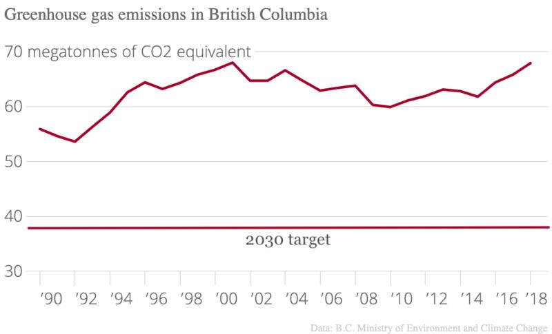 B.C. GHG emissions chart