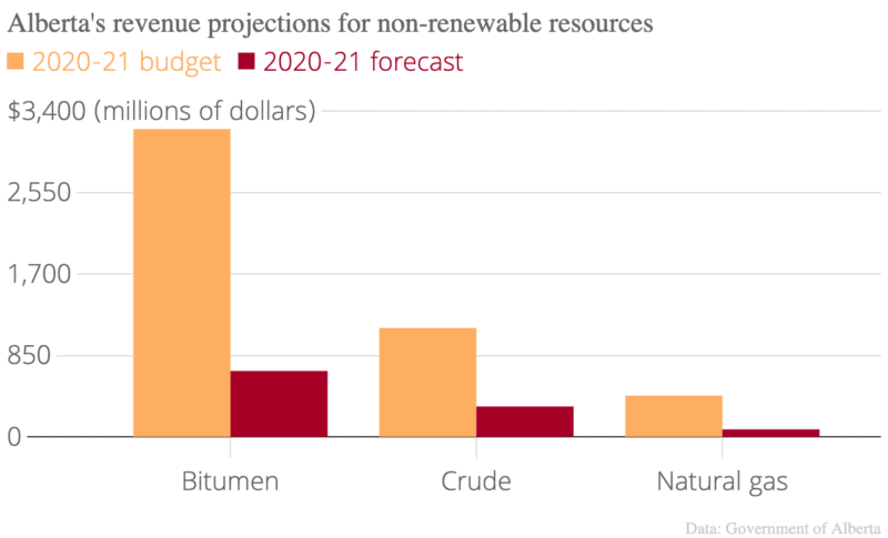 Alberta resource revenue chart