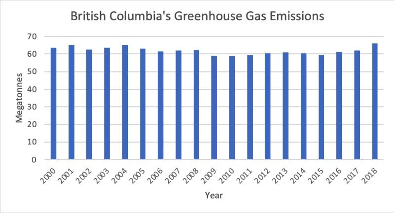 B.C. election 2020 greenhouse gas emissions