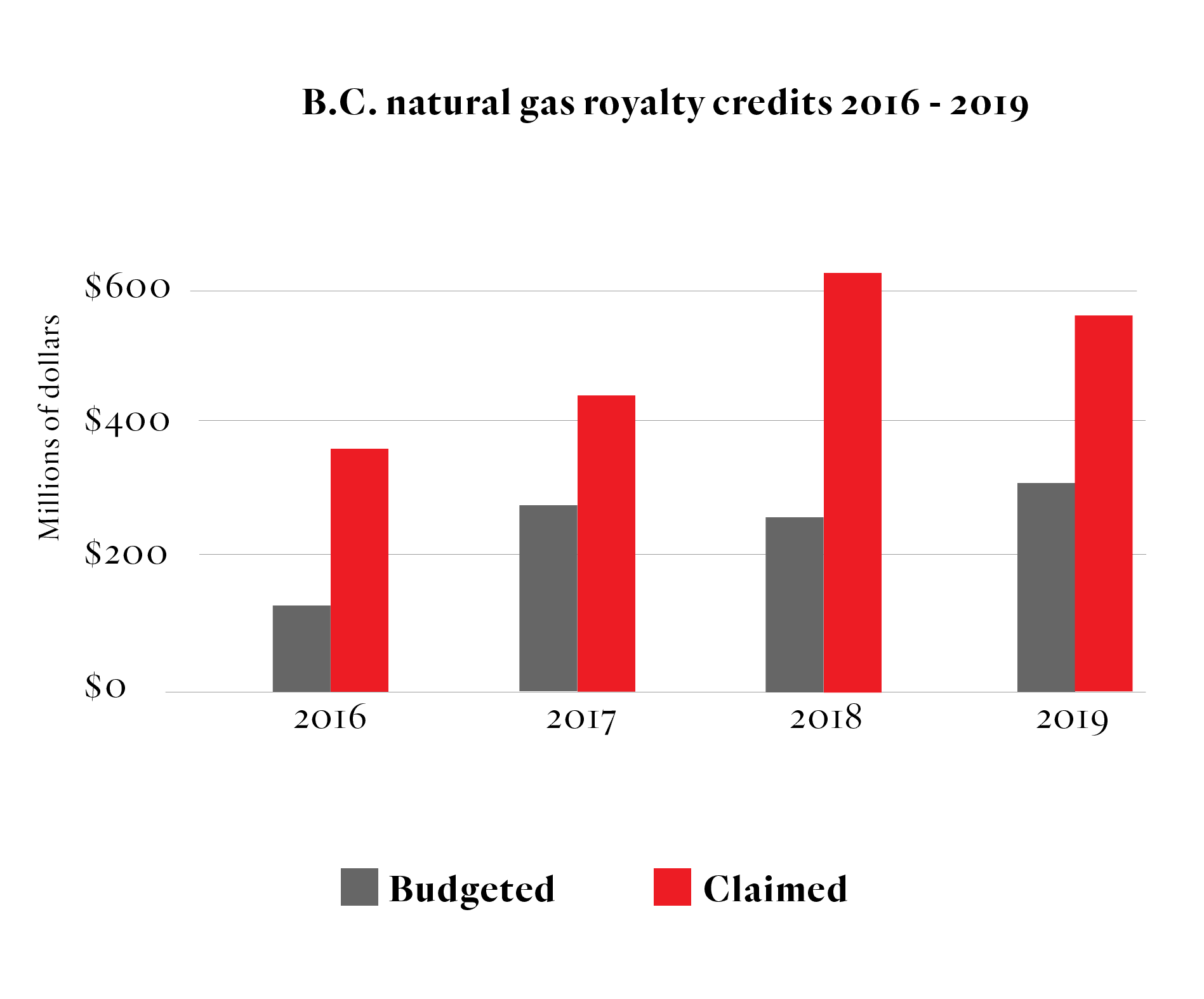 Graph showing natural gas royalties claimed in B.C. between 2016 and 2019