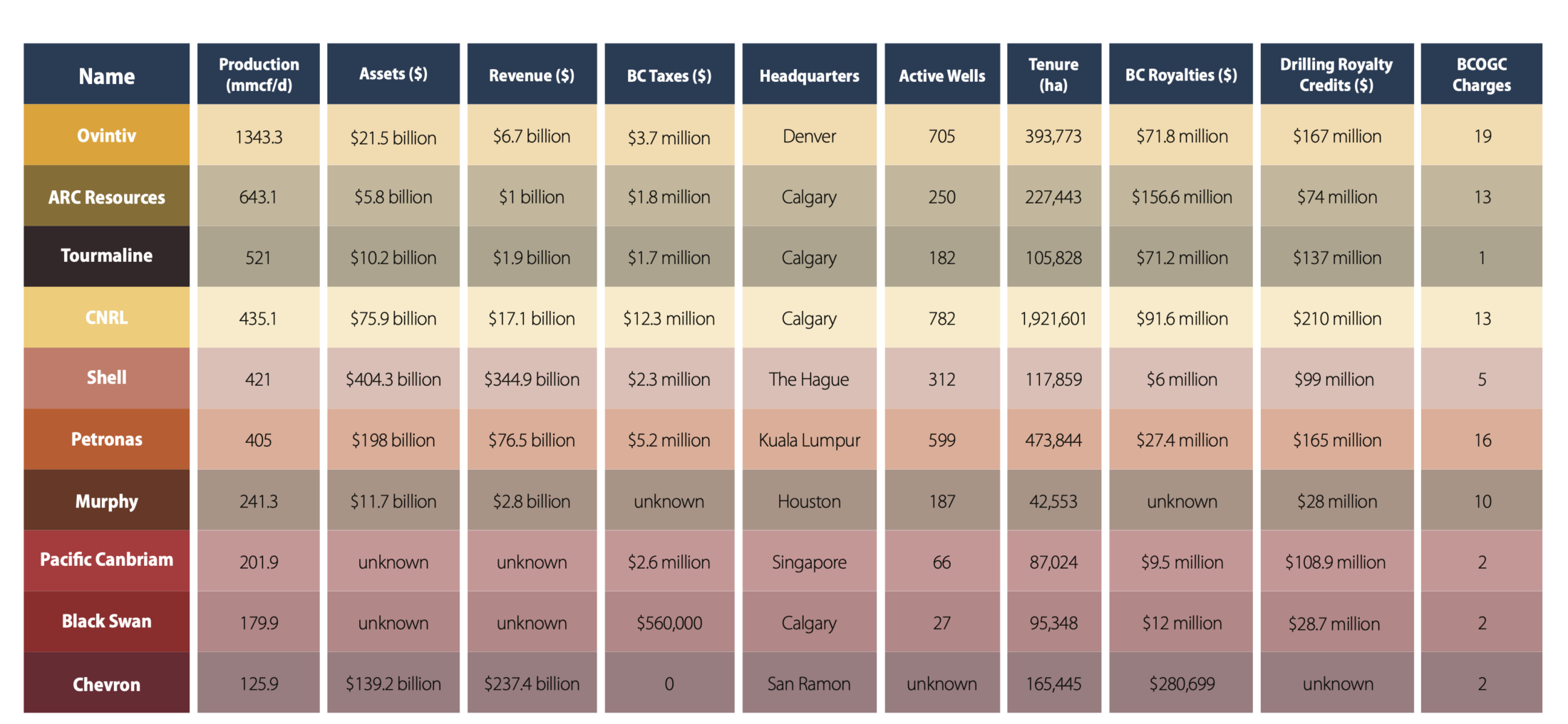 Graph showing B.C.'s top 10 fracking companies