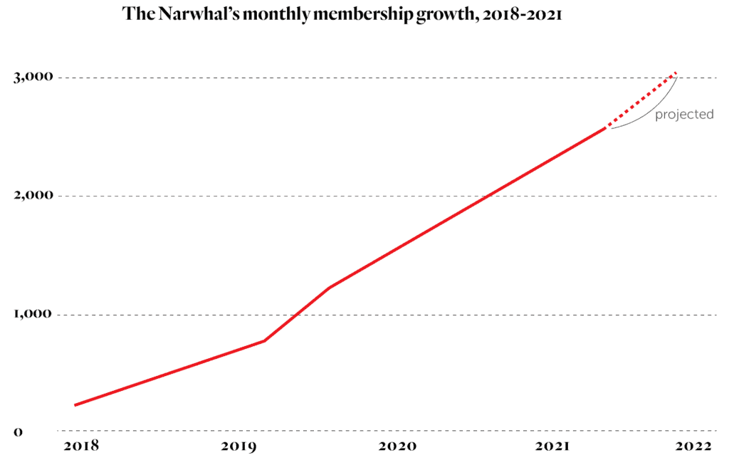 chart of the narwhal's monthly membership growth, 2018-2021