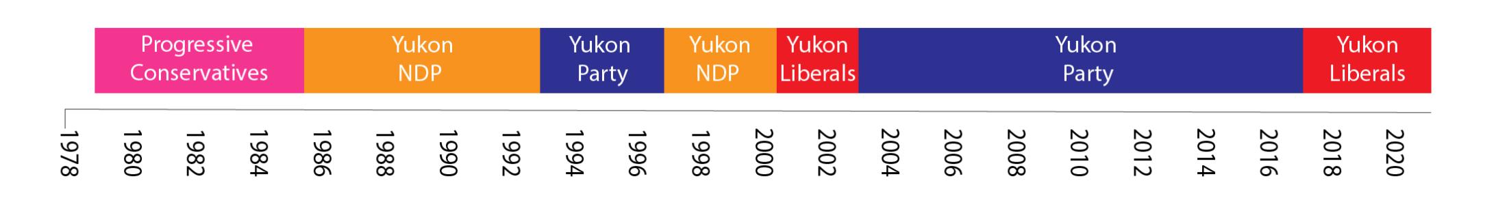 Yukon government timeline