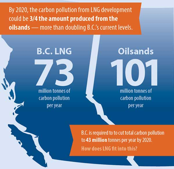 LNG Carbon Pollution Infographic