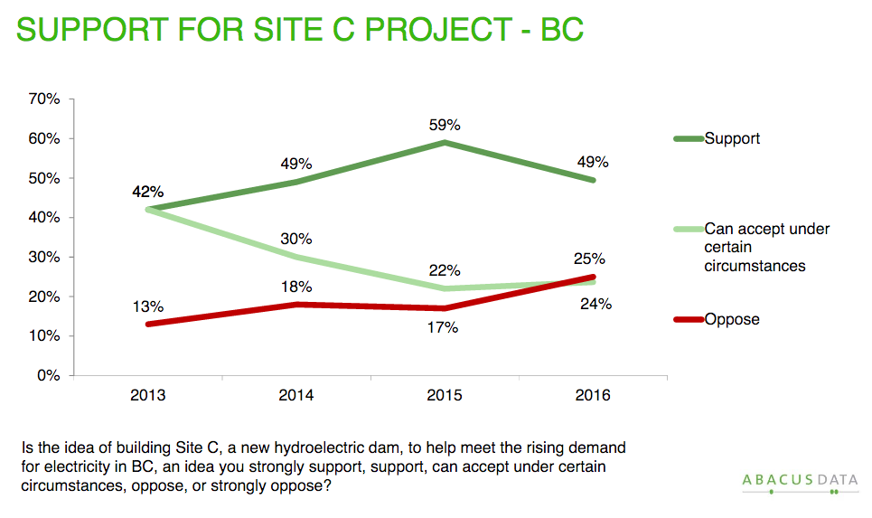 Site C polling question by Abacus data