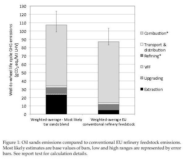 Tar Sands GHG Emissions Chart